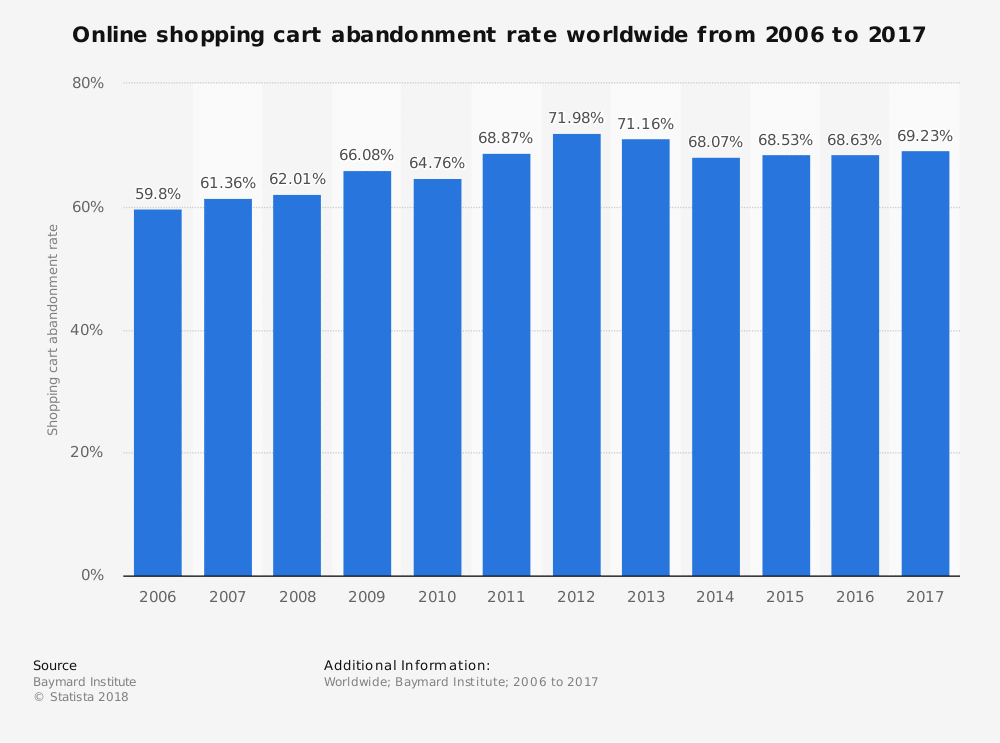 Online shopping cart rate abandonment
