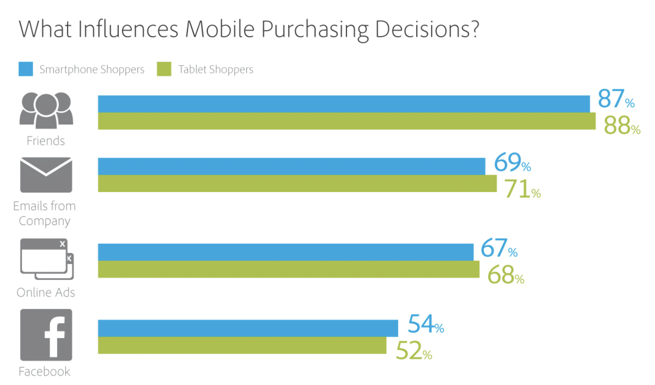 Mobile purchasing decisions
