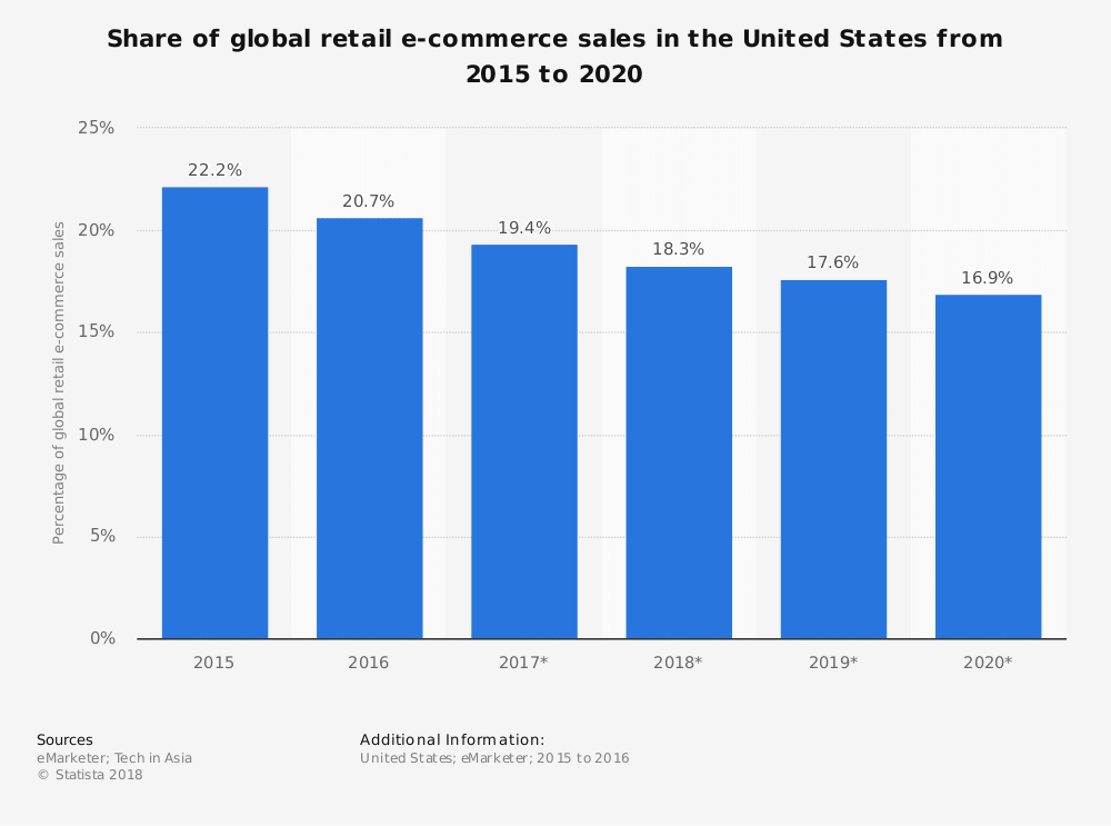 US share of ecommerce market sales