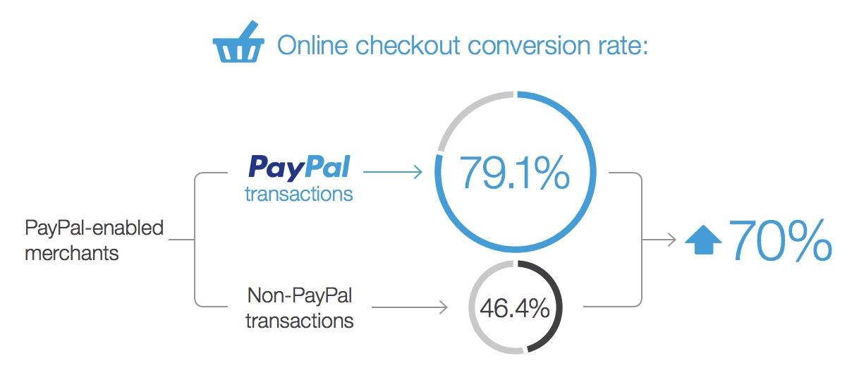 PayPal checkout rates