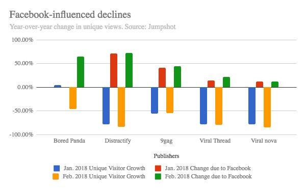 Facebook-influence declines