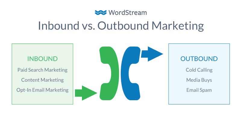 Inbound marketing vs. Outbound marketing