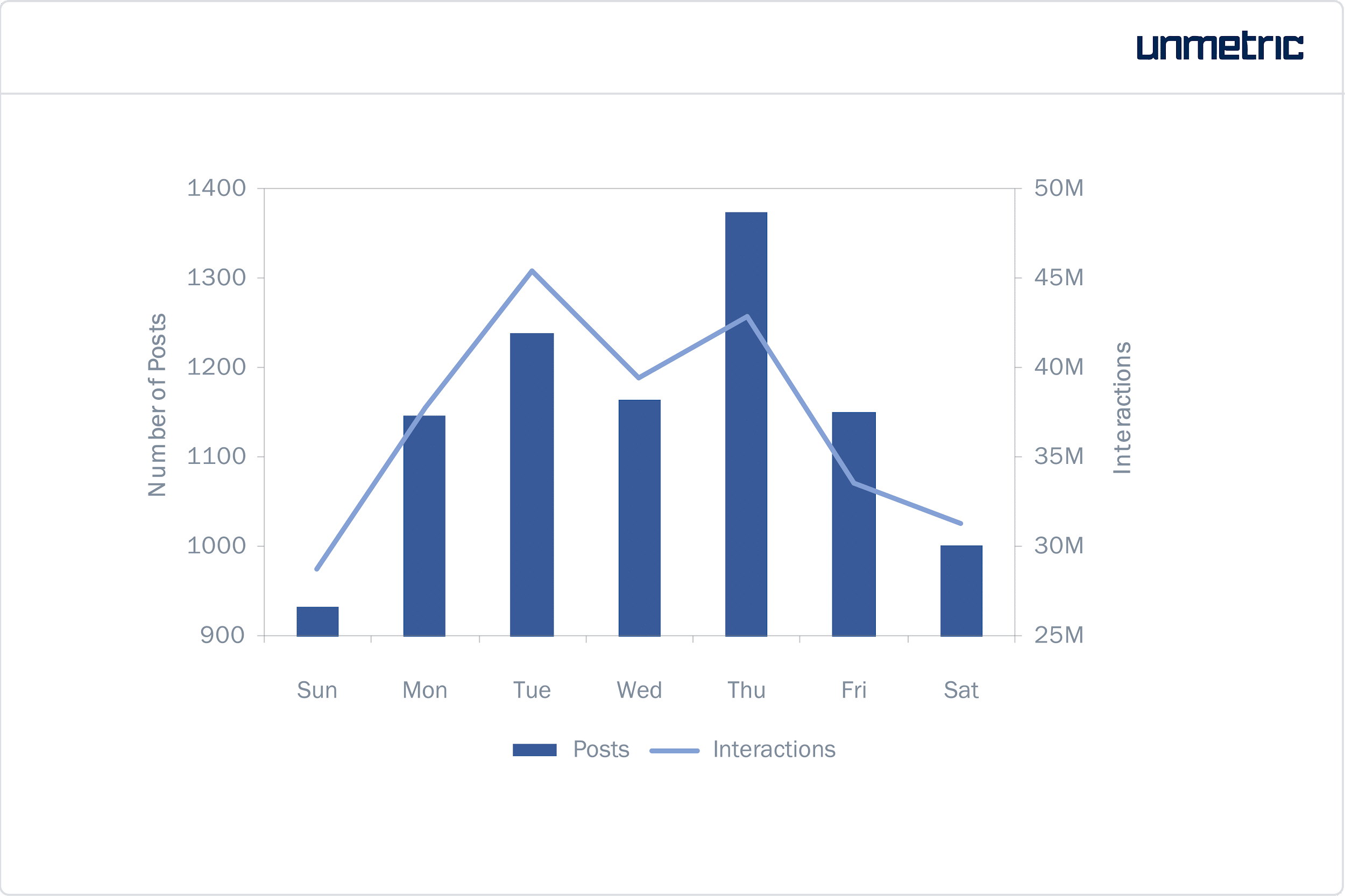 Average interactions per post on Instagram