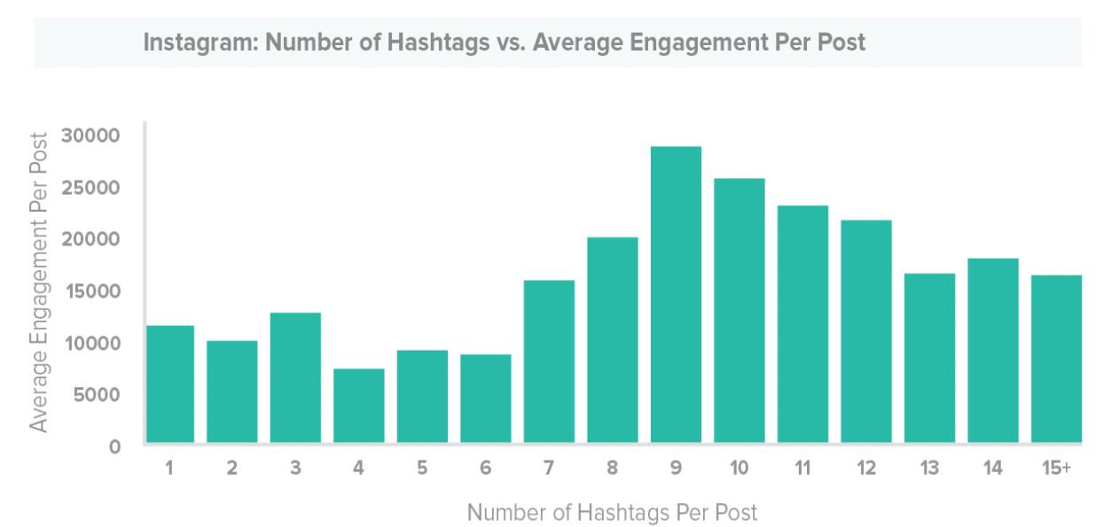 Hashtags per post on Instagram