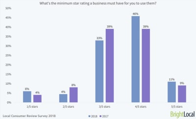BrightLocal star rating preference
