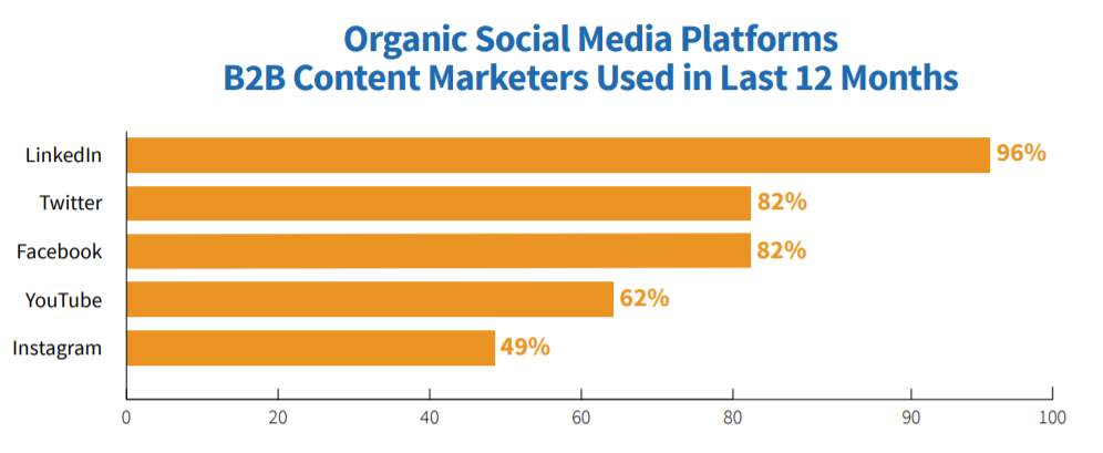 Bar chart showing which organic social media platforms B2B content marketers used in the last 12 months. LinkedIn was in the lead at 96%.