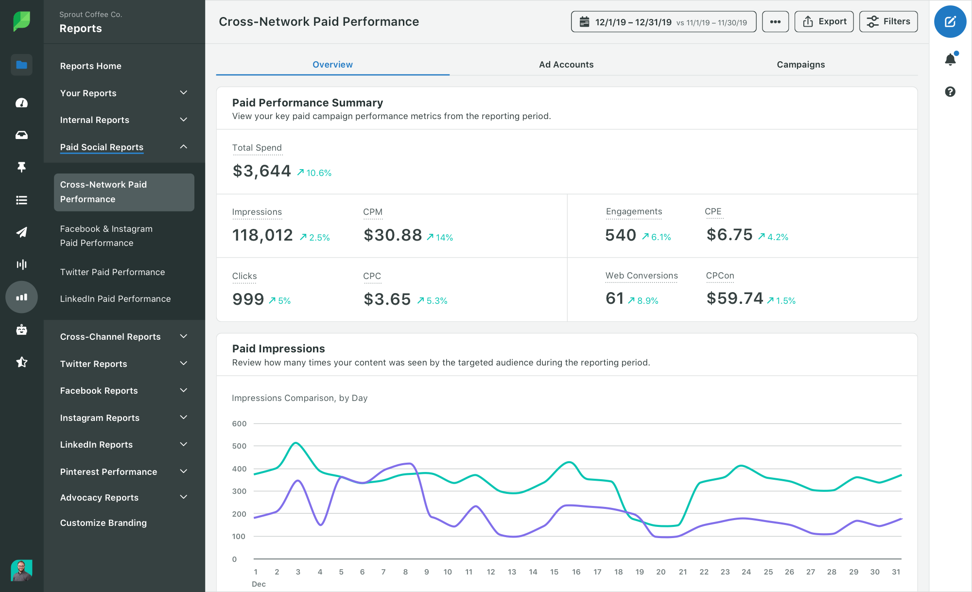 Screenshot of Sprout Social's Cross-Network Paid Performance Report