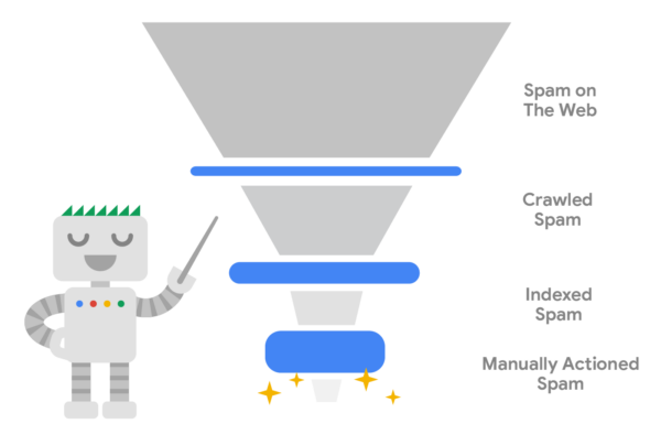 Diagram WebSpam Report 2020 by Google