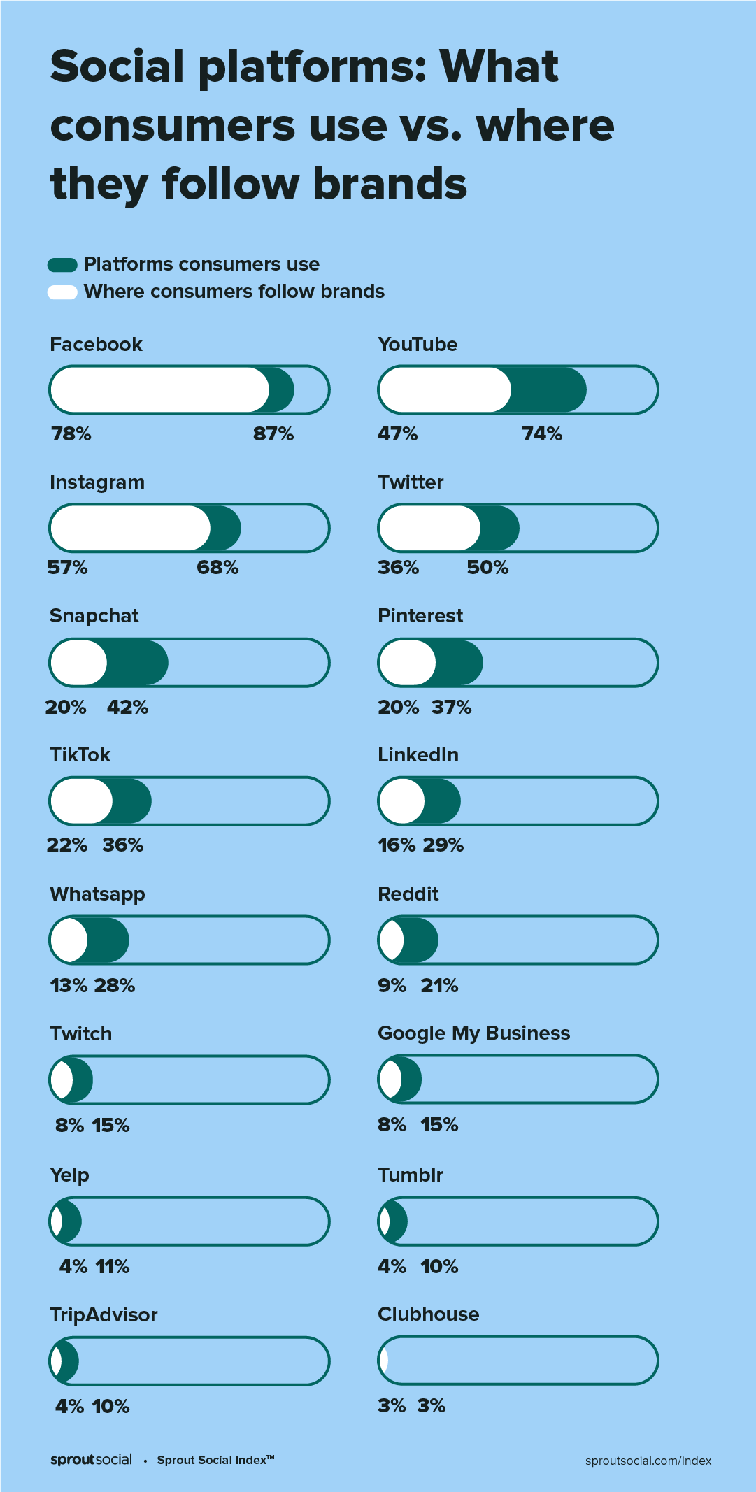 social platforms customer use, led by Facebook, YouTube and Instagram