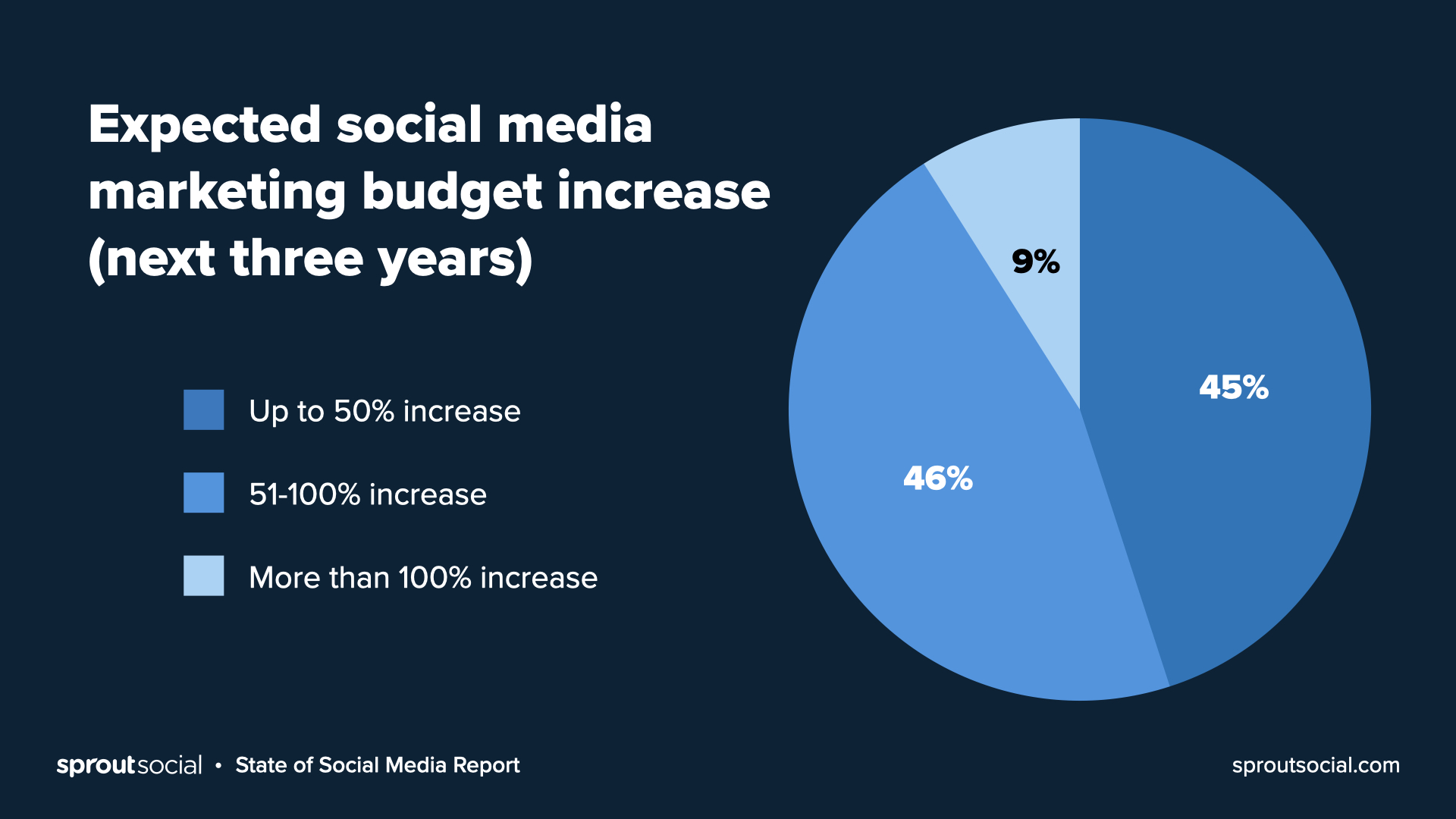 Expected shifts in social media budgets