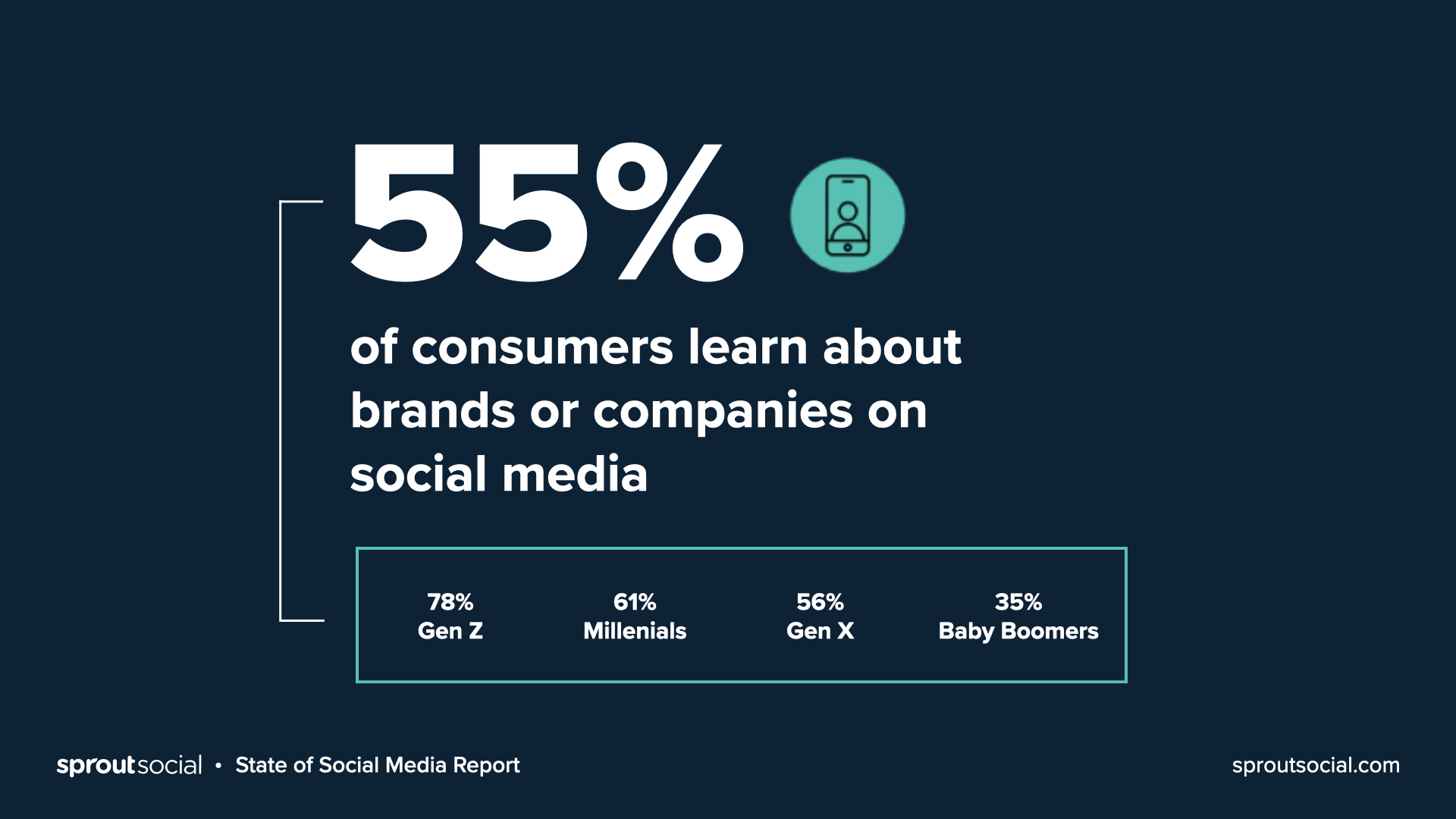 55% of consumers learn about brands or companies on social media