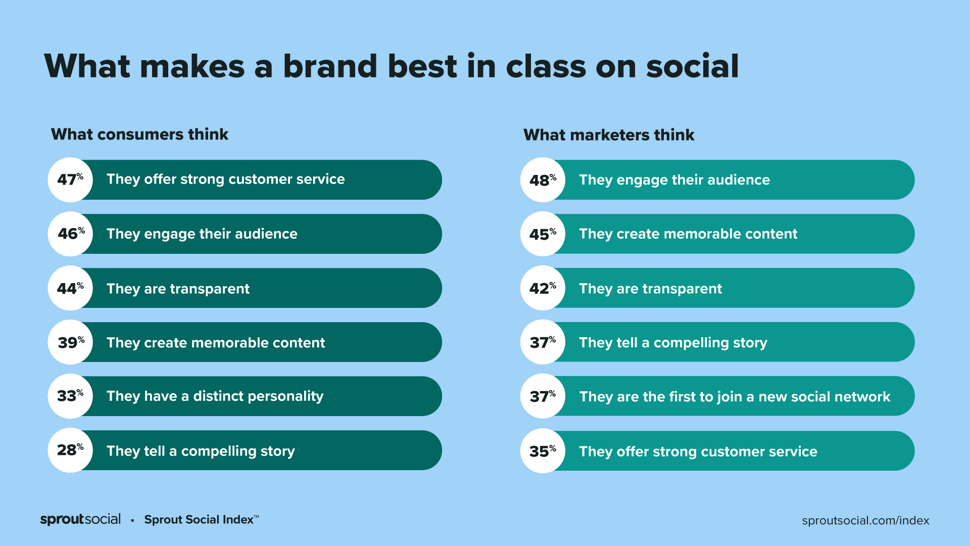 A chart describing what consumers and marketers believe make a brand best-in-class on social. Consumers rank customer service and engagement highest.