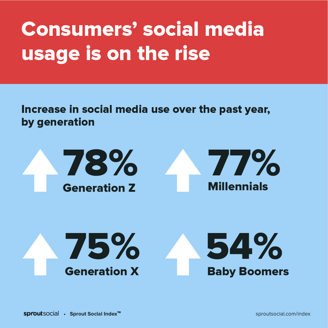 A text-based graphic describing the rate at which social media usage is increasing across generations.