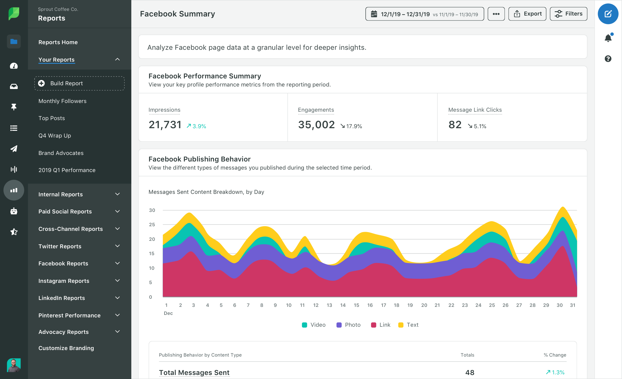 Sprout report showing both engagement and impressions