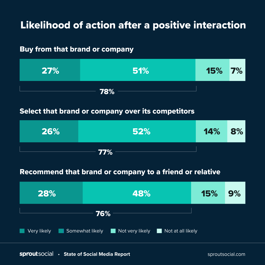 Likelihood of action after a positive interaction showing tendency to buy from a company or recommend them