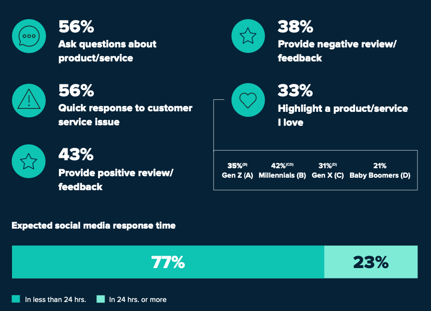 chart on customer uses of social showing expected social media response time of less than 24 hrs