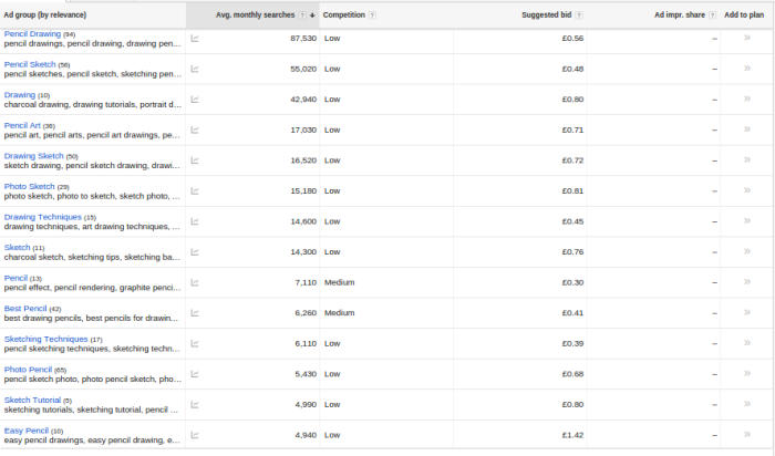 use google for YouTube keyword research to drive YouTube subscribers