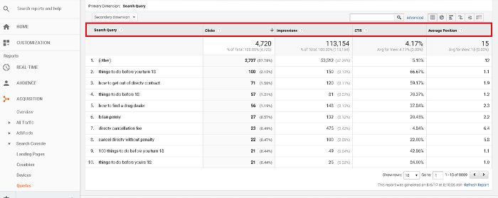 Google Analytics shows you the current organic CTR of your pages.