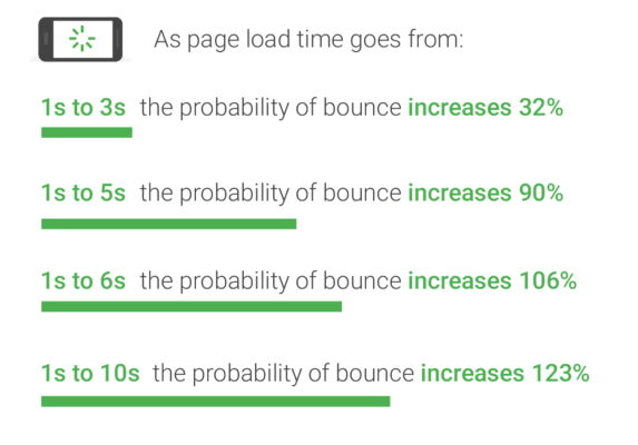 A 3 second lag in page load speed can cost you as much as 32% of your traffic. Your organic CTR will take a hit.