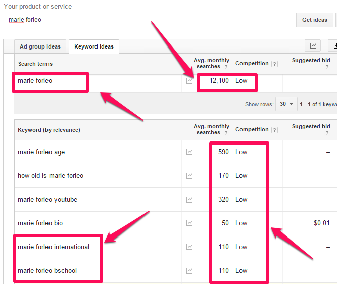 how to use data from a social media audit