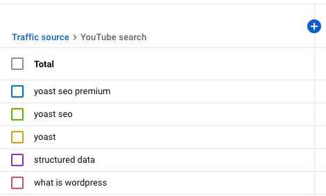 report for YouTube search in YouTube Analytics