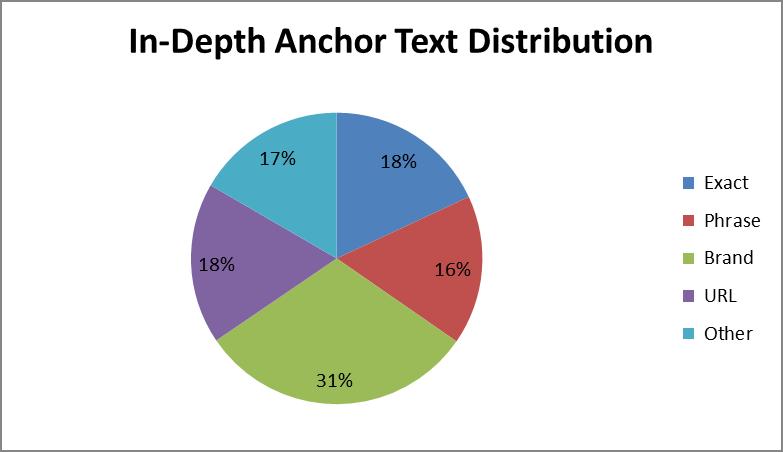 improve google rankings - anchor text tip