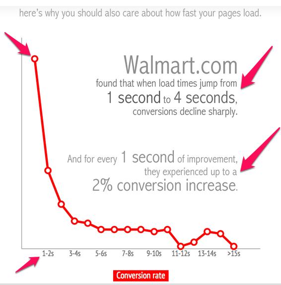 improve google ranking - importance of site speed