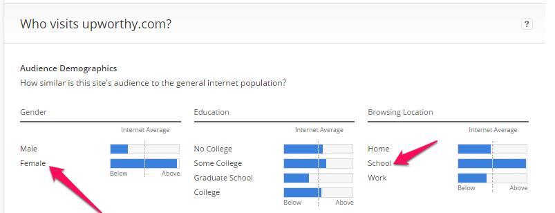 improve google ranking with demographics, upworthy example