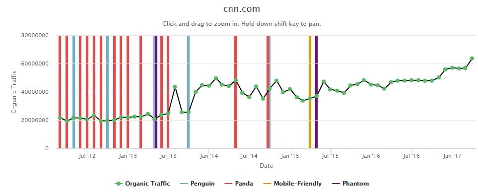 improve google ranking - cnn.com traffic example