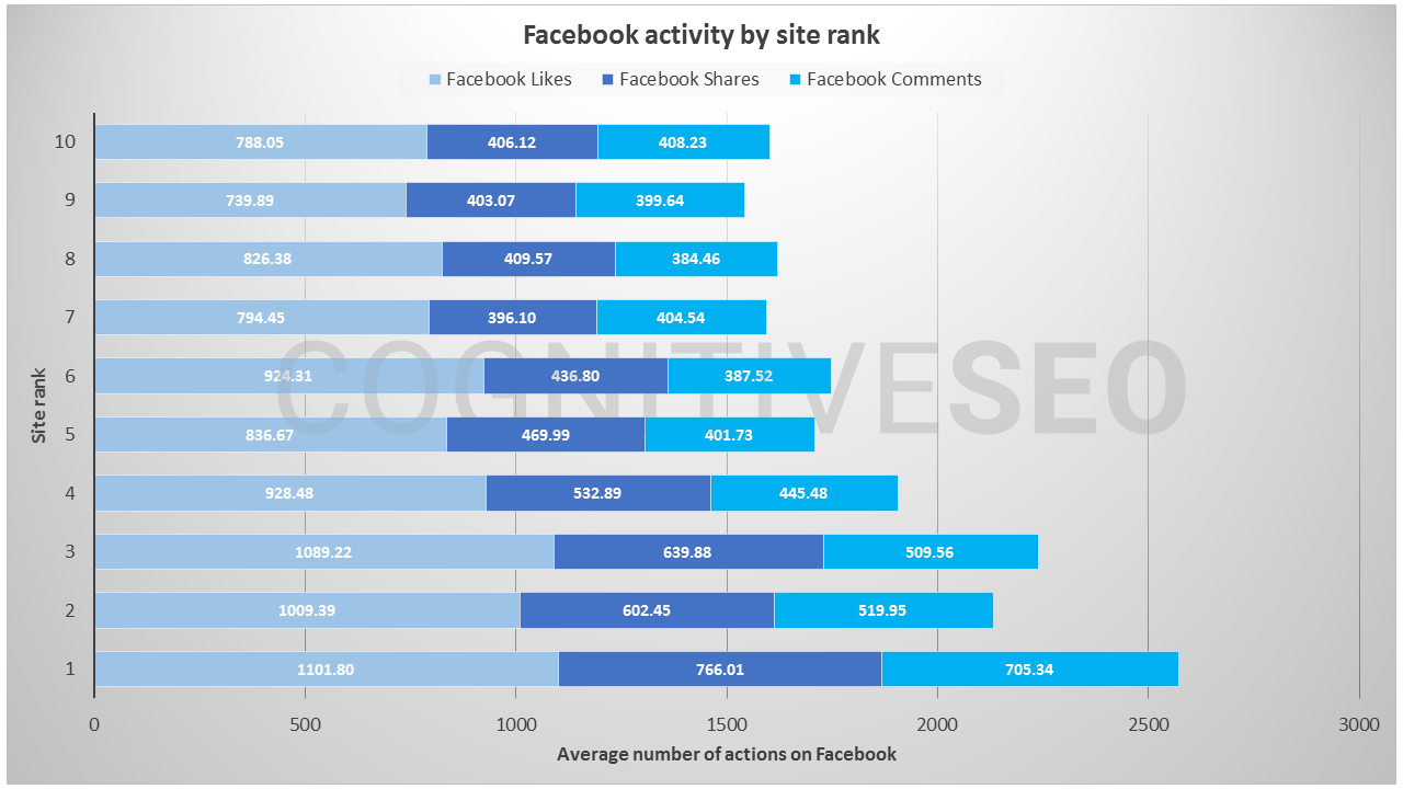 facebook activity by site rank - private blog network