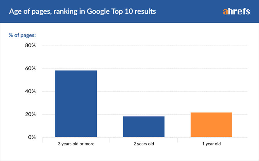age of pages in google top 10 results - private blog networks