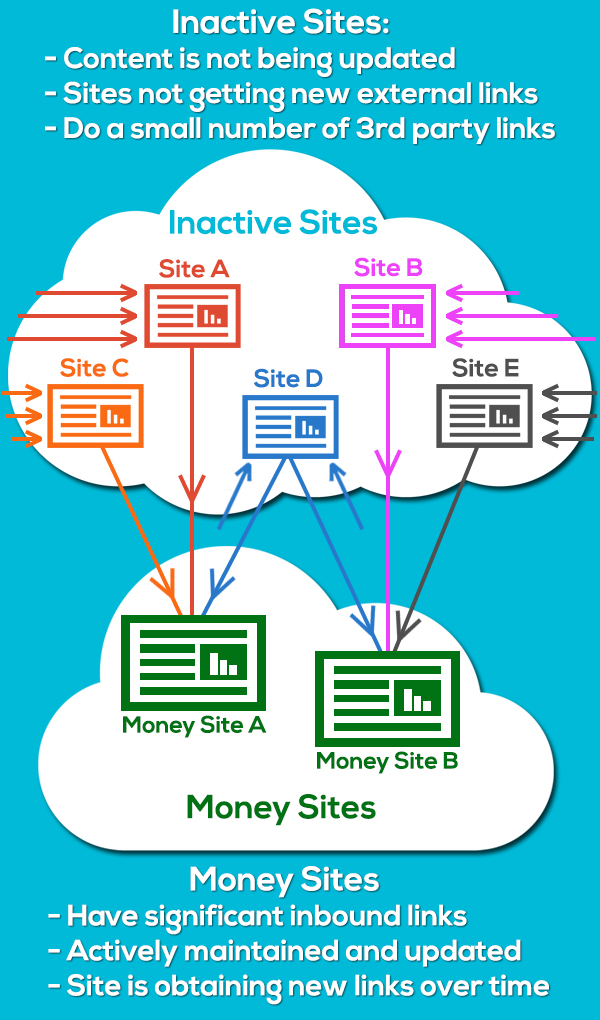 inactive sites as part of private blog networks