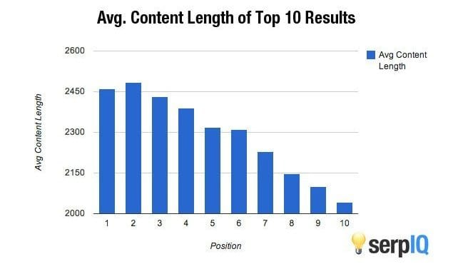 content length of top 10 results - private blog network