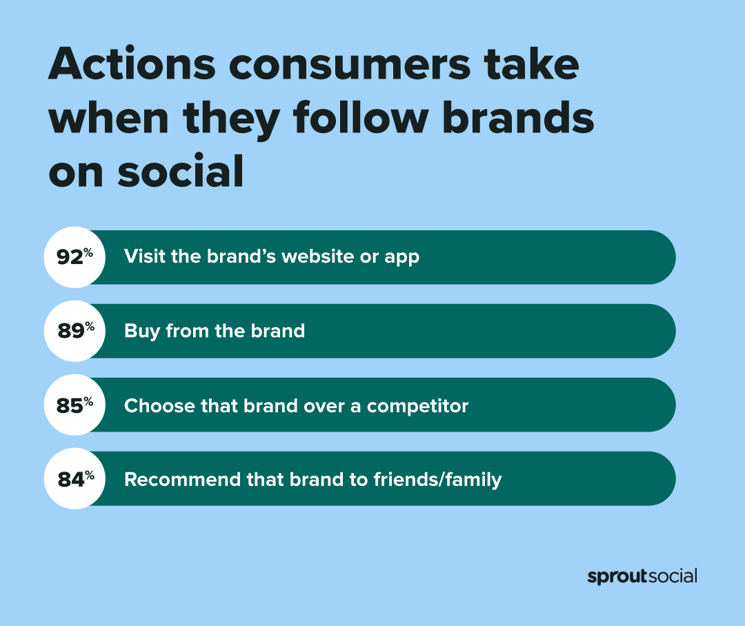 Chart showing the top 4 actions consumers take when they follower brands on social with 92% visiting the brand's website or app.