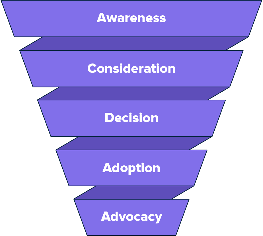 Marketing funnel showing top of funnel down to the bottom is awareness, consideration, decision, adoption, advocacy.