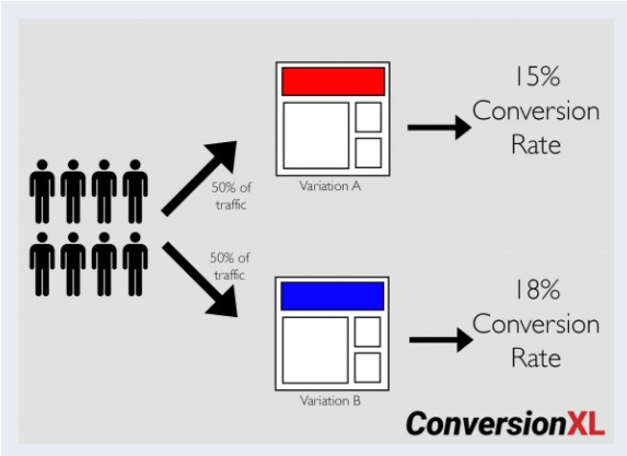 conversion XL get useful data from losing and inconclusive A/B Tests