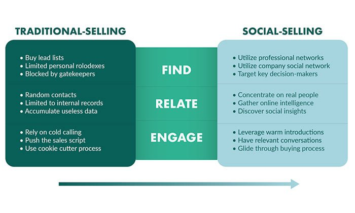 how to improve b2b sales - social selling