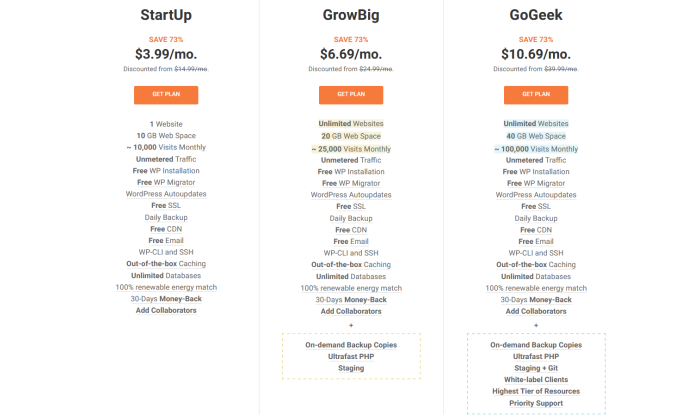 SiteGround pricing page for SiteGround Review